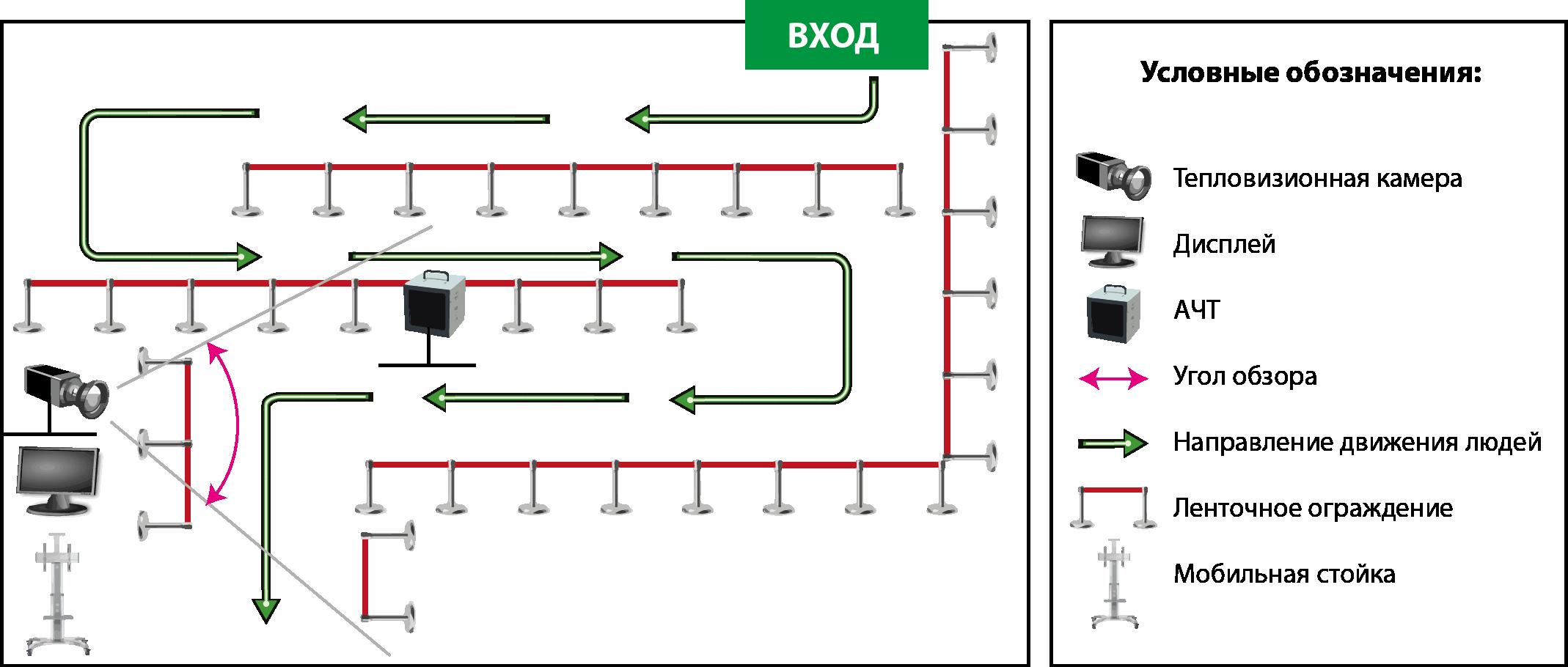 Схема устройства автоматизированного тепловизионного комплекса