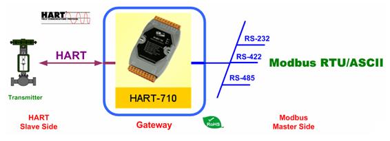 HART-710
