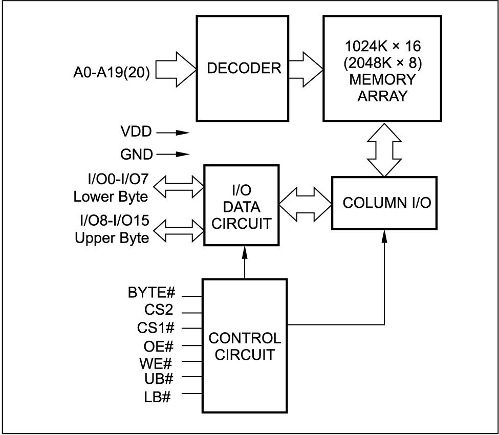 Блок-схема памяти