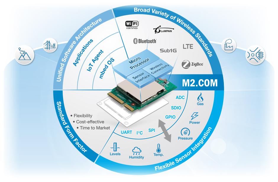 M2.COM платформа для сенсоров «Интернета вещей»