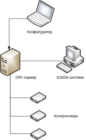 Транзит пакетов через ОРС-сервер