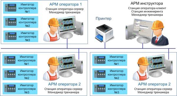 Цифровой двойник оборудования электростанции от НПФ «КРУГ» готовит операторов ГРЭС