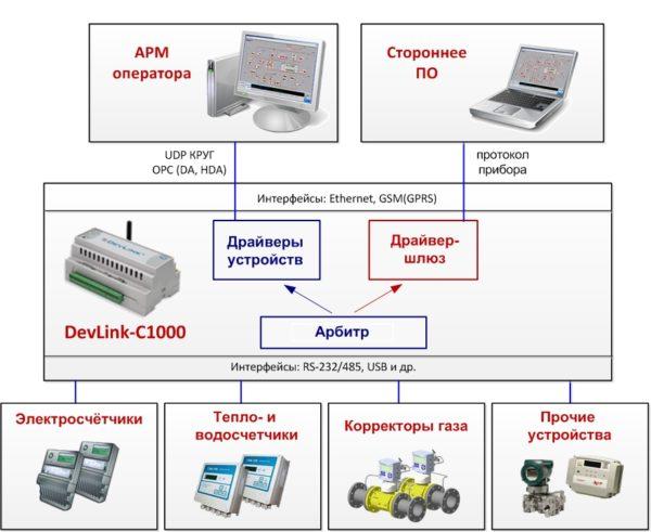 Решение для создания распределенных систем учета энергоресурсов от НПФ «КРУГ»