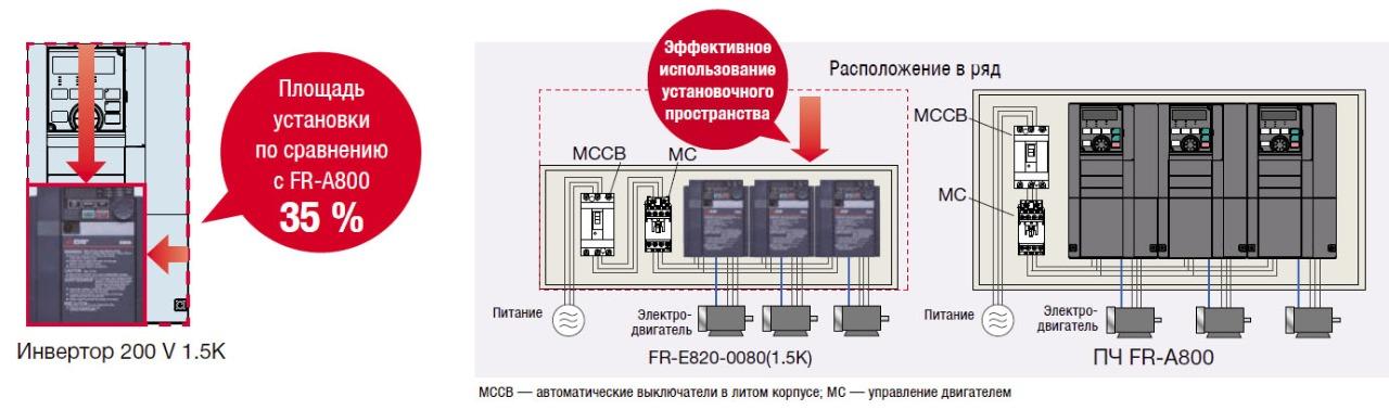 Пример установки комплекта FR-A8AP E