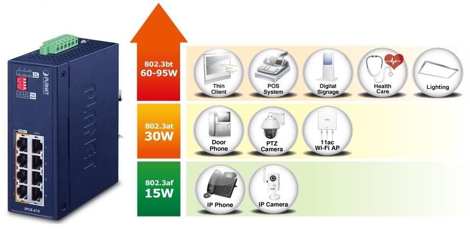 Доступная мощность PoE-инжекторов серии IPOE-470