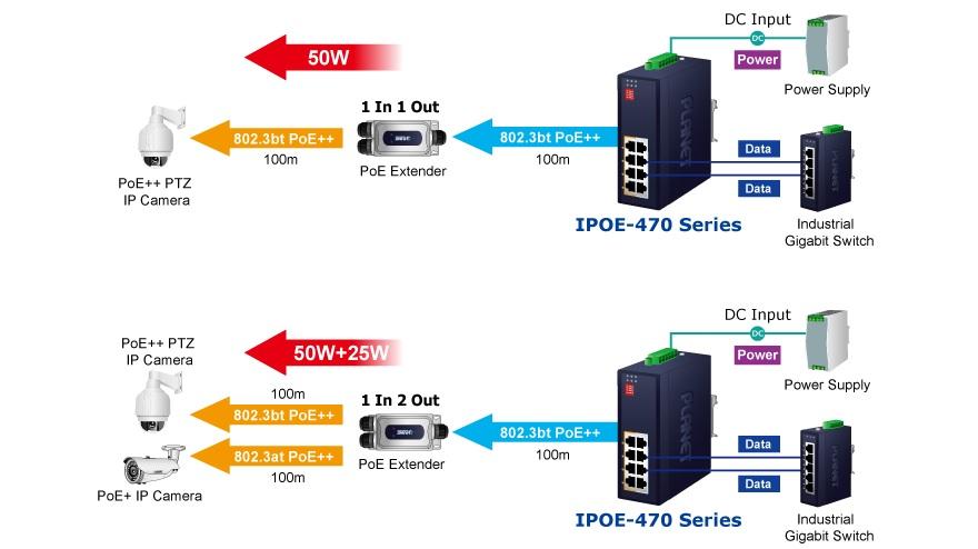 Варианты применения PoE-инжекторов серии IPOE-470