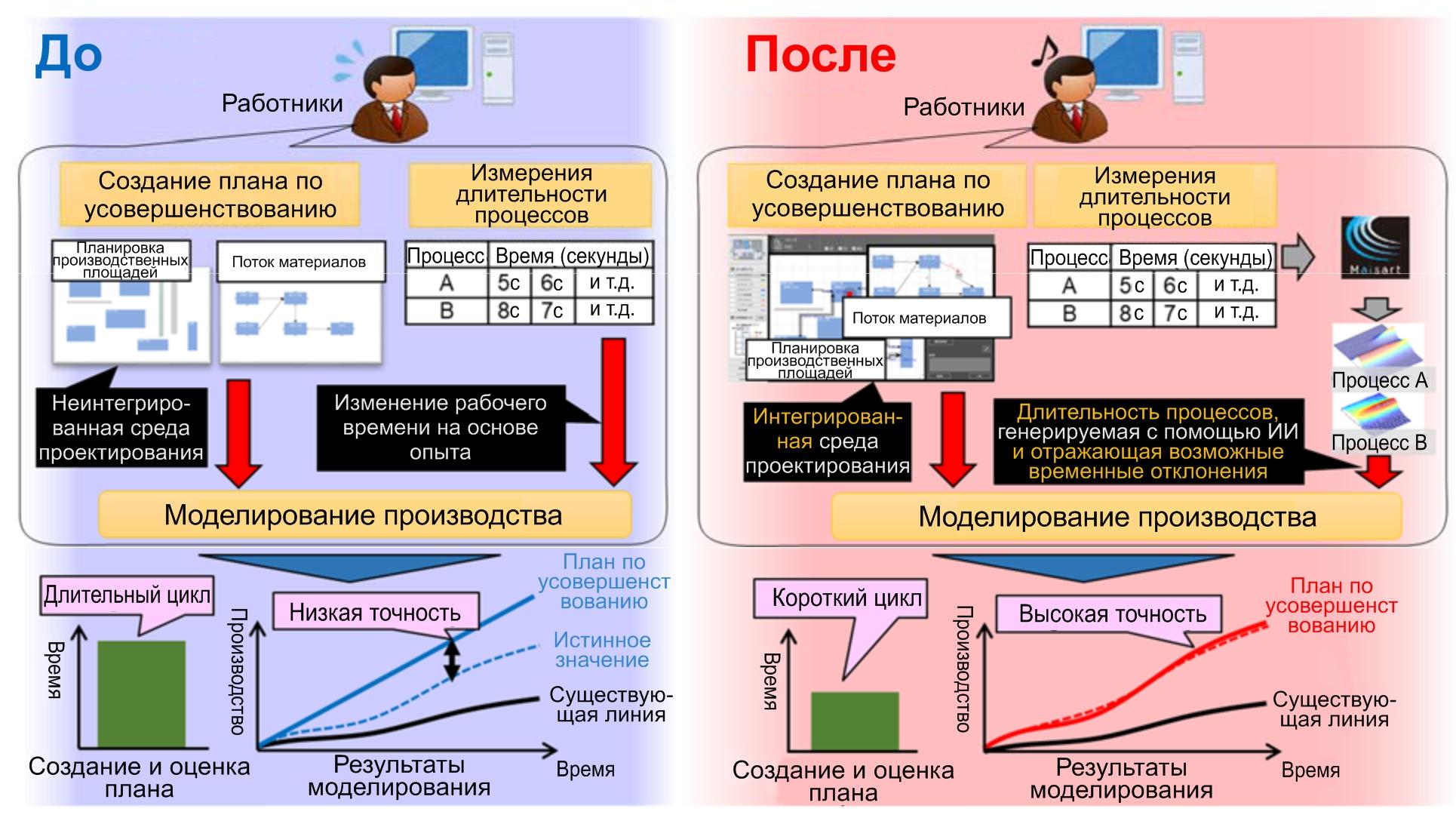 Пример усовершенствований, которые можно реализовать с помощью новой технологии
