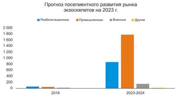 Прогноз посегментного развития рынка экзоскелетов на 2023 г.
