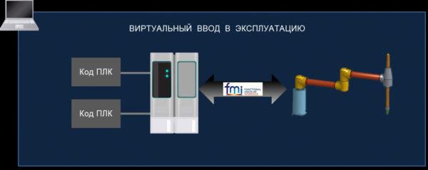 цифровой двойник для тестирования кода ПЛК