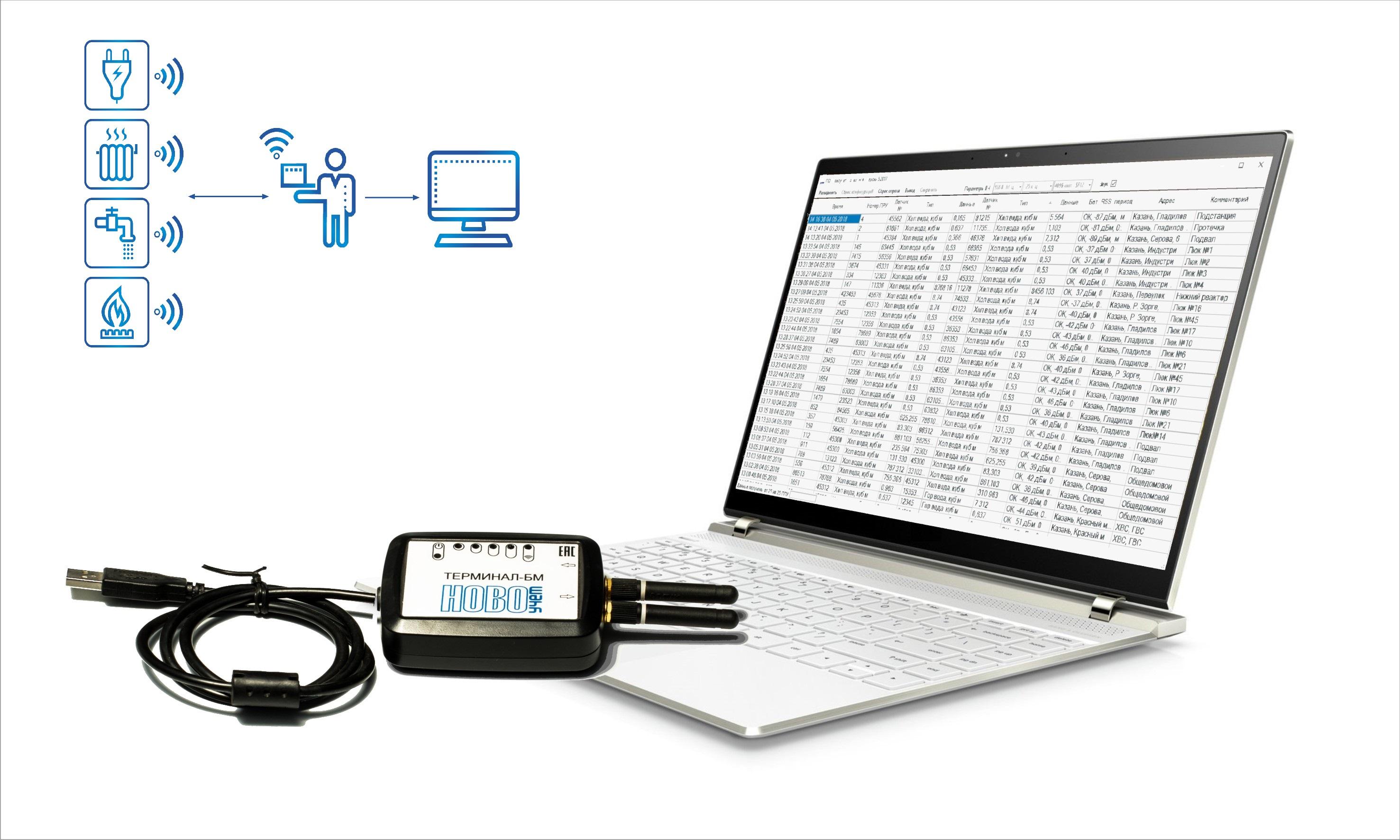 программно-аппаратный комплекс «Обходчик», для сбора информации с LoRaWAN-радиомодулей