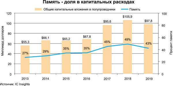 В этом году на производство памяти придется 43% капиталовложений в полупроводниковой отрасли