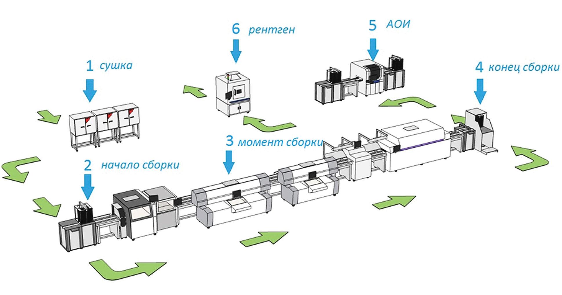 Выбор точек сбора информации на участке про производстве электроники