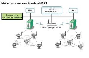 беспровдная сеть WirelessHART