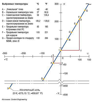 Соотношение шкал Цельсия и Фаренгей