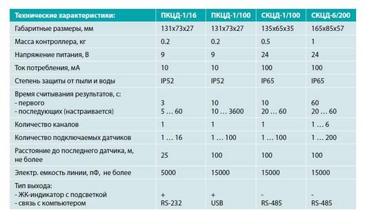 Система сбора данных с цифровых датчиков температуры