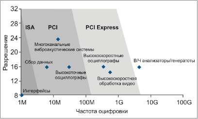 Инструментальные возможности компьютерных шин - амплитудное разрешение в зависимости от частоты выборки