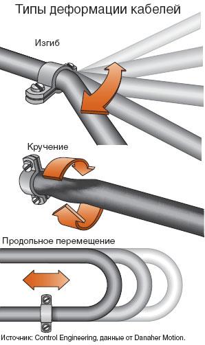 При изгибе и скручивании кабелей сильно сокращается срок их службы. При необходимости сделайте крепление, обеспечивающее продольное смещение кабеля
