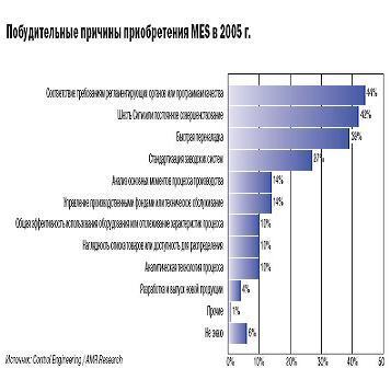 побудительные причины покупать MES в 2005 году