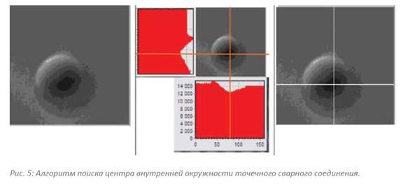 Алгоритм поиска центра внутренней окружности точечного сварного соединения