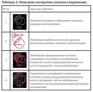 Описание алгоритма анализа соединения