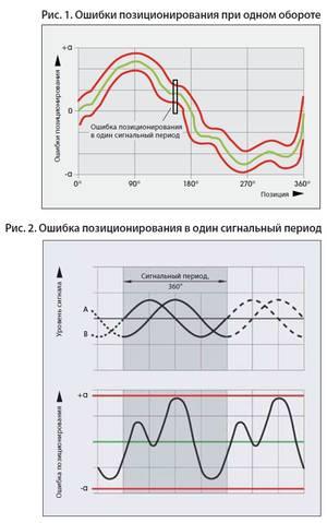 Ошибка позиционирования при одном обороте и в один сигнальный период