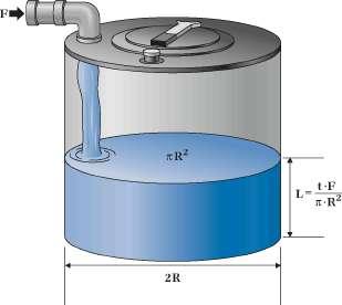 Такая простая модель прогнозирует уровень воды L внутри цилиндрического резервуара радиусом R через определенное время заполнения t со скоростью F. Источник: Control Engineering