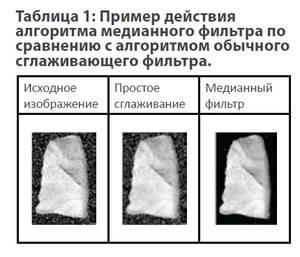Пример действия алгоритма медианного фильтра по сравнению с алгоритмом обычного сглаживающего фильтра