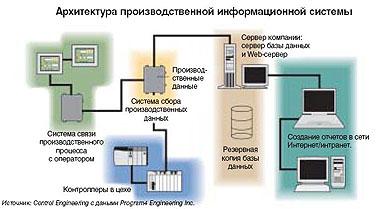 архитектура производственной информационной системы