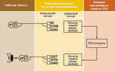 Отключение и повторное подключение кабелей
