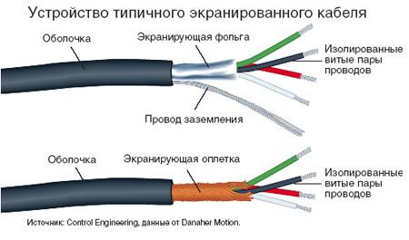 Устройство типичного экранированного кабеля