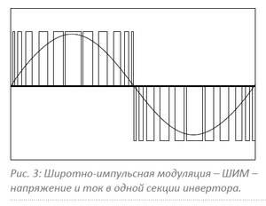 Широтно-импульсная модуляция - ШИМ напряжение в одной секции инвертора