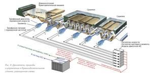Скоординированные частотно-регулируемые приводы
