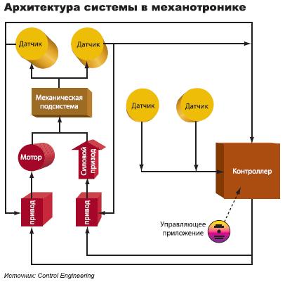 Системы в механотронике обычно работают под управлением нескольких вложенных циклов.