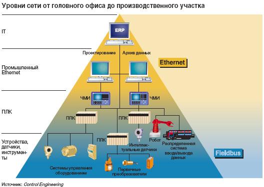 В сети могут объединяться устройства самого широкого диапазона, начиная от отдельных приборов до корпоративных сетей и сетей управления ресурсами предприятия. До настоящего времени ни одна сетевая платформа не доказала на практике, что в состоянии охватить все поле деятельности от отдельного концевого выключателя до самого верха