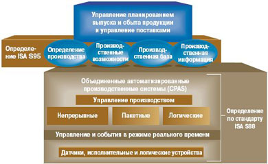 Информационная архитектура CPAS