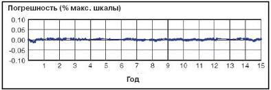 Результаты мониторинга погрешности датчика, сделанного по технологии DPHarp, на протяжении 15 лет