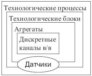 Иерархическая структура программного обеспечения нижнего уровня