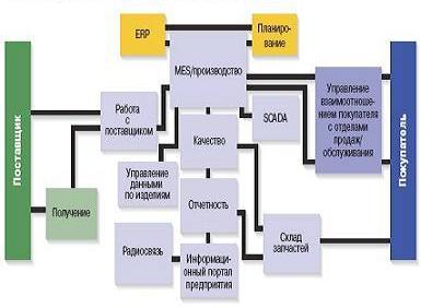 Операции, находящиеся в центре MES В течение долгого времени MES рассматривали как инструмент, в основном, для отслеживания и трассирования производства. Сейчас MES находится в центре всего производственного процесса, благодаря своей способности проникать в суть производства