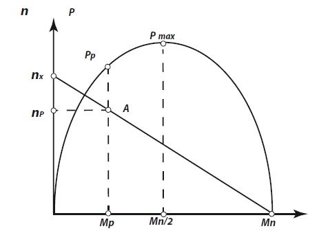 График механической характеристики моментного двигателя