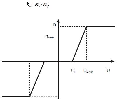 Регулировочная характеристика двигателя постоянного тока, график