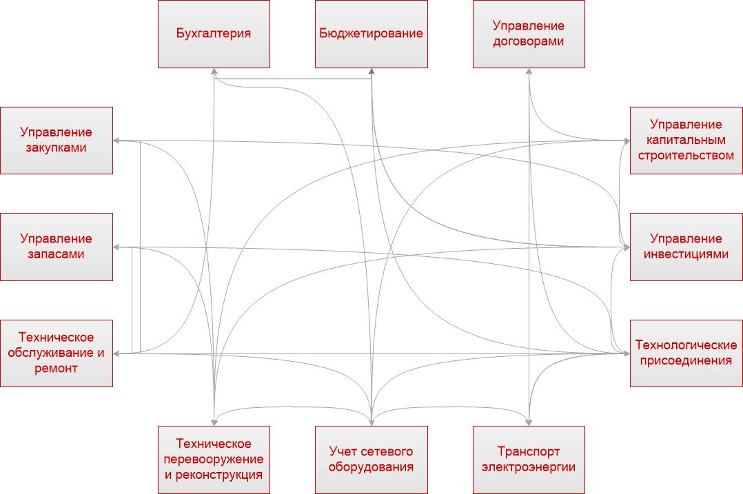 Взаимосвязи подсистем до автоматизации