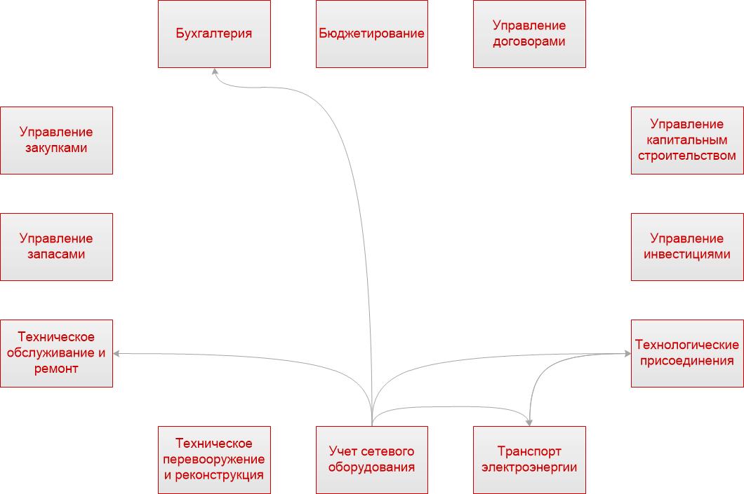 Взаимосвязь подсистемы «Учет сетевого оборудования» с другими подсистемами