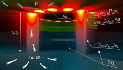 В МФТИ создан нанолазер для микропроцессоров будущего