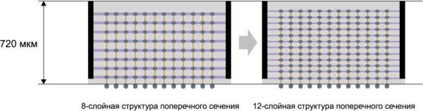Samsung нашла способ создавать микросхемы памяти HBM2 объемом 24 Гбайт