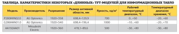 Таблица. Характеристики некоторых «длинных» TFT-модулей для информационных табло