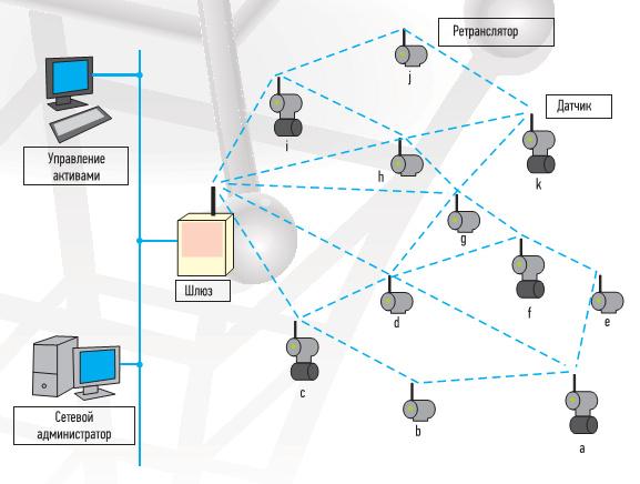 Схема работы ячеистой сети