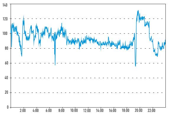 Рис. 1. Изменение во времени показателей работы трех смен операторов по загрузке шихты (т/ч)