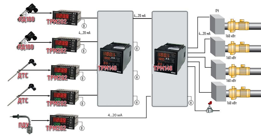 Функциональная схема управления насосными агрегатами холодной группы