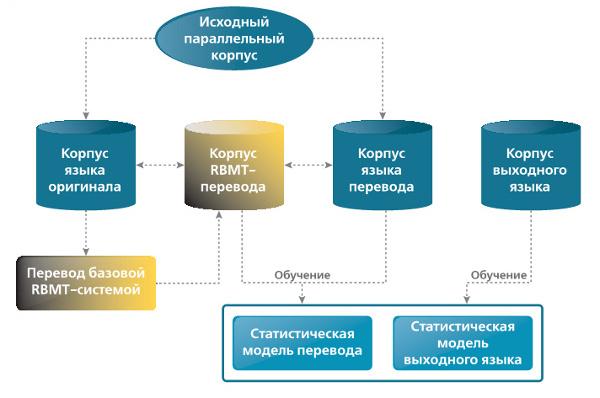 Схема обучения гибридной системы перевода