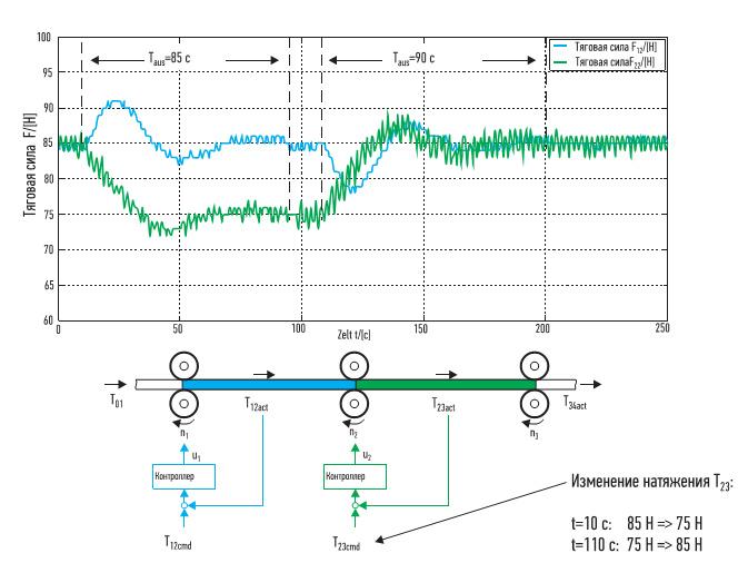 Мы наблюдаем отсутствие стабильности при движении ленты со скоростью 5 м в секунду с двумя последовательными регуляторами натяжения ленты на двух участках натяжения. На контроллеры зеленого участка посылаются команды пошагового ослабления натяжения